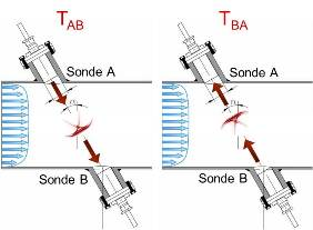 Principe de mesure _ sondes  insertion